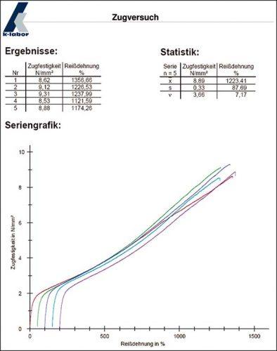 auswertung-nach-DIN-EN-ISO-527